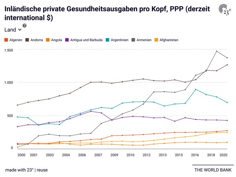 Inländische private Gesundheitsausgaben pro Kopf, PPP (derzeit international $)
