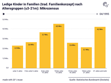 Ledige Kinder in Familien (trad. Familienkonzept) nach Altersgruppen (u3-21m): Mikrozensus