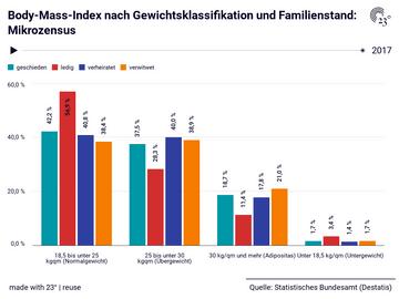 Body-Mass-Index nach Gewichtsklassifikation und Familienstand: Mikrozensus