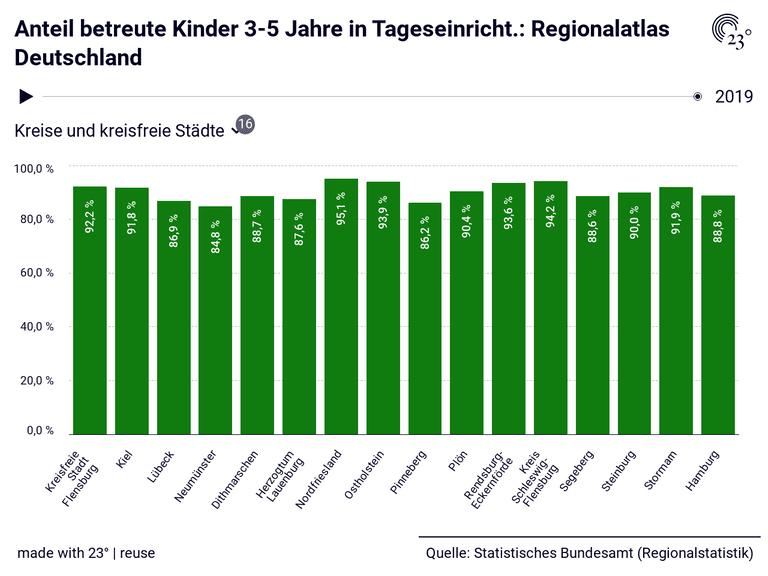 Anteil betreute Kinder 3-5 Jahre in Tageseinricht.: Regionalatlas Deutschland