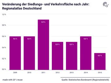 Veränderung der Siedlungs- und Verkehrsfläche nach Jahr: Regionalatlas Deutschland