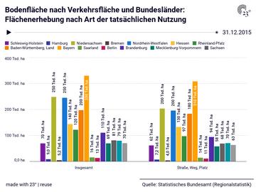 Bodenfläche nach Verkehrsfläche und Bundesländer: Flächenerhebung nach Art der tatsächlichen Nutzung