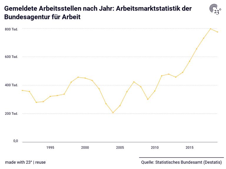 Gemeldete Arbeitsstellen nach Jahr: Arbeitsmarktstatistik der Bundesagentur für Arbeit