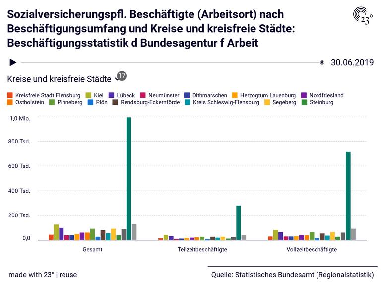 Sozialversicherungspfl. Beschäftigte (Arbeitsort) nach Beschäftigungsumfang und Kreise und kreisfreie Städte: Beschäftigungsstatistik d Bundesagentur f Arbeit