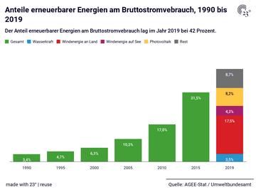 Anteile erneuerbarer Energien am Bruttostromvebrauch, 1990 bis 2019