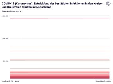 COVID-19 (Coronavirus): Entwicklung der bestätigten Infektionen in den Kreisen und Kreisfreien Städten in Deutschland