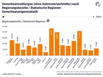 Gewerbeanmeldungen (ohne Automatenaufsteller) nach Regierungsbezirke / Statistische Regionen: Gewerbeanzeigenstatistik