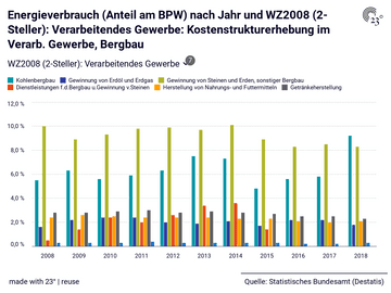 Energieverbrauch (Anteil am BPW) nach Jahr und WZ2008 (2-Steller): Verarbeitendes Gewerbe: Kostenstrukturerhebung im Verarb. Gewerbe, Bergbau