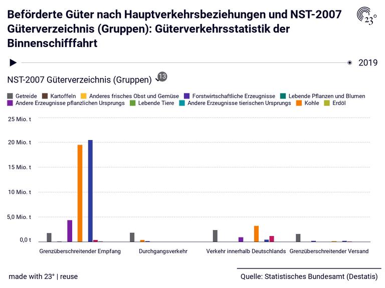 Beförderte Güter nach Hauptverkehrsbeziehungen und NST-2007 Güterverzeichnis (Gruppen): Güterverkehrsstatistik der Binnenschifffahrt
