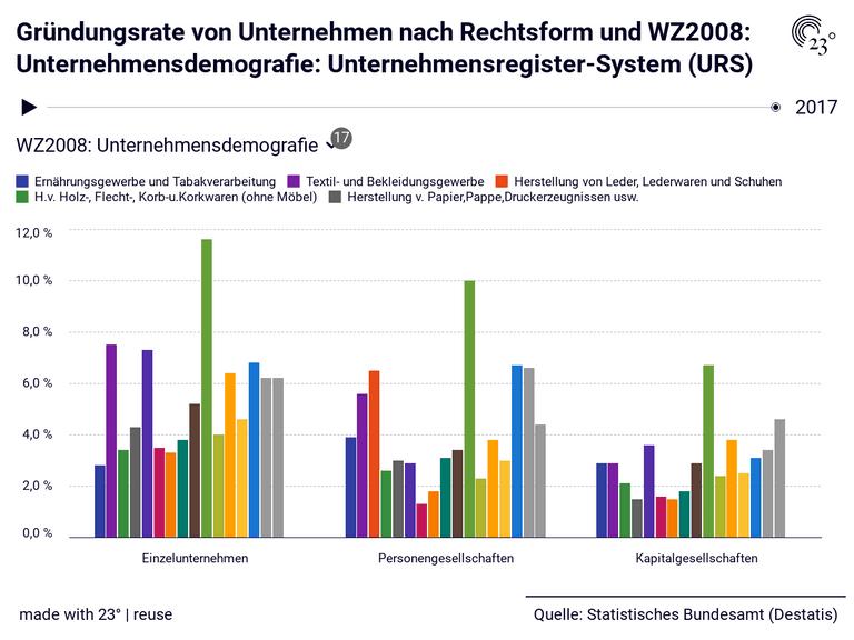 Gründungsrate von Unternehmen nach Rechtsform und WZ2008: Unternehmensdemografie: Unternehmensregister-System (URS)