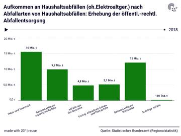 Aufkommen an Haushaltsabfällen (oh.Elektroaltger.) nach Abfallarten von Haushaltsabfällen: Erhebung der öffentl.-rechtl. Abfallentsorgung