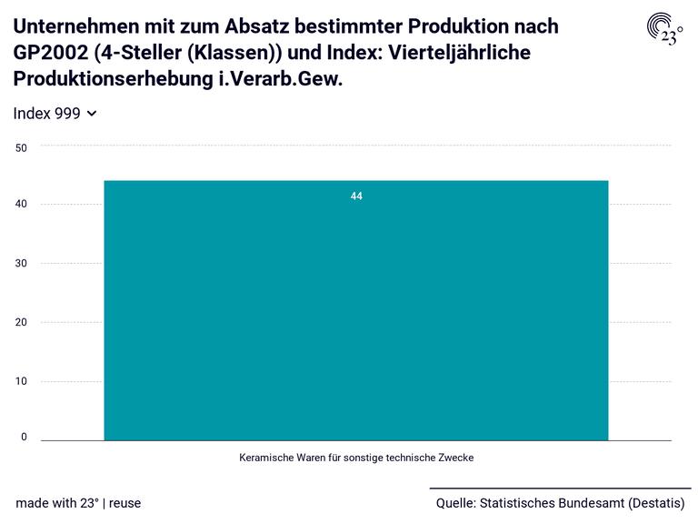 Unternehmen mit zum Absatz bestimmter Produktion nach GP2002 (4-Steller (Klassen)) und Index: Vierteljährliche Produktionserhebung i.Verarb.Gew.