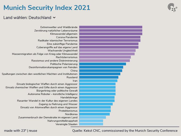 Munich Security Index 2021