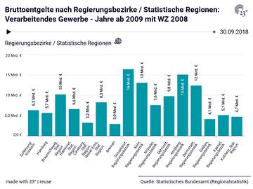 Bruttoentgelte nach Regierungsbezirke / Statistische Regionen: Verarbeitendes Gewerbe - Jahre ab 2009 mit WZ 2008