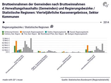 Bruttoeinnahmen der Gemeinden nach Bruttoeinnahmen d.Verwaltungshaushalts (Gemeinden) und Regierungsbezirke / Statistische Regionen: Vierteljährliche Kassenergebnisse, Sektor Kommunen