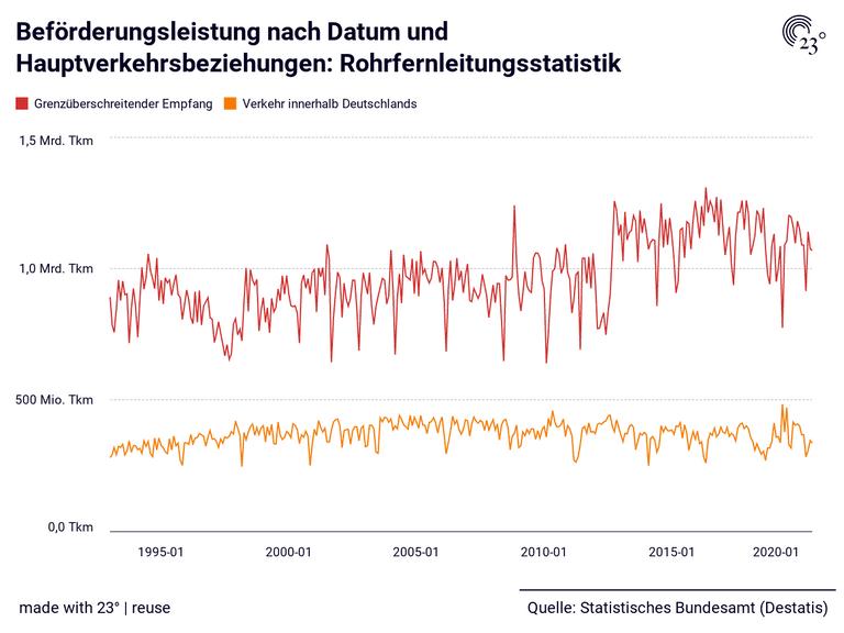 Beförderungsleistung nach Datum und Hauptverkehrsbeziehungen: Rohrfernleitungsstatistik