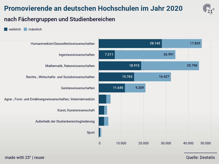 Promovierende an deutschen Hochschulen im Jahr 2020
