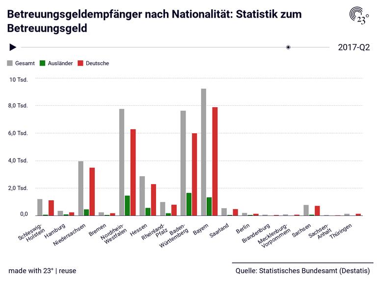 Betreuungsgeldempfänger nach Nationalität: Statistik zum Betreuungsgeld