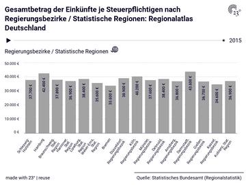 Gesamtbetrag der Einkünfte je Steuerpflichtigen nach Regierungsbezirke / Statistische Regionen: Regionalatlas Deutschland