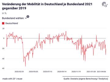 Veränderung der Mobilität in Deutschland je Bundesland 2021 gegenüber 2019