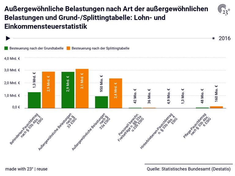 Außergewöhnliche Belastungen nach Art der außergewöhnlichen Belastungen und Grund-/Splittingtabelle: Lohn- und Einkommensteuerstatistik