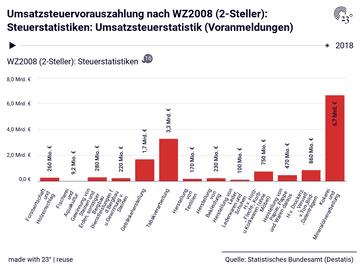 Umsatzsteuervorauszahlung nach WZ2008 (2-Steller): Steuerstatistiken: Umsatzsteuerstatistik (Voranmeldungen)
