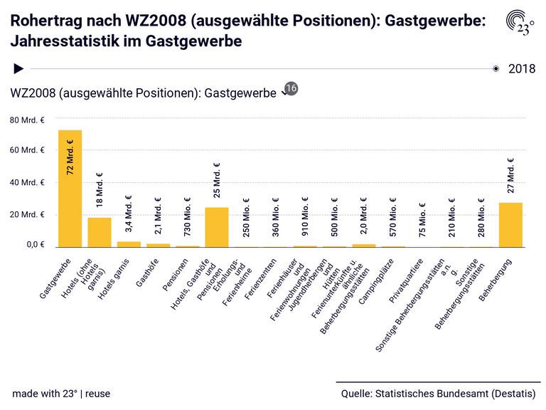 Rohertrag nach WZ2008 (ausgewählte Positionen): Gastgewerbe: Jahresstatistik im Gastgewerbe