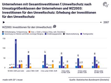 Unternehmen mit Gesamtinvestitionen f.Umweltschutz nach Umsatzgrößenklassen der Unternehmen und WZ2003: Investitionen für den Umweltschutz: Erhebung der Investitionen für den Umweltschutz