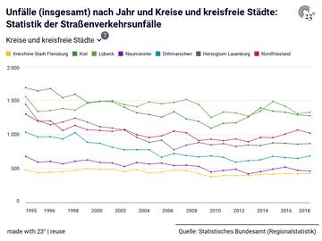 Unfälle (insgesamt) nach Jahr und Kreise und kreisfreie Städte: Statistik der Straßenverkehrsunfälle