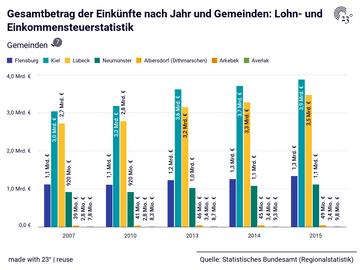 Gesamtbetrag der Einkünfte nach Jahr und Gemeinden: Lohn- und Einkommensteuerstatistik