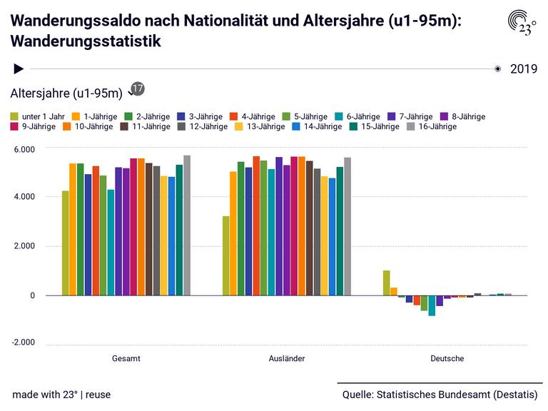 Wanderungssaldo nach Nationalität und Altersjahre (u1-95m): Wanderungsstatistik