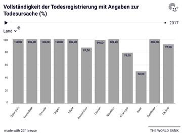 Vollständigkeit der Todesregistrierung mit Angaben zur Todesursache (%)