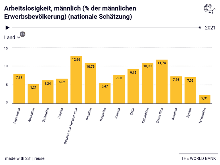 Arbeitslosigkeit, männlich (% der männlichen Erwerbsbevölkerung) (nationale Schätzung)