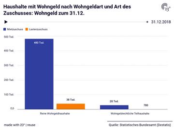Haushalte mit Wohngeld nach Wohngeldart und Art des Zuschusses: Wohngeld zum 31.12.