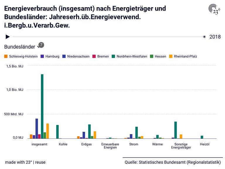 Energieverbrauch (insgesamt) nach Energieträger und Bundesländer: Jahreserh.üb.Energieverwend. i.Bergb.u.Verarb.Gew.