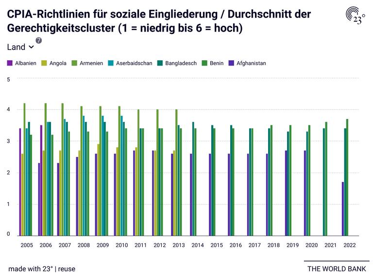 CPIA-Richtlinien für soziale Eingliederung / Durchschnitt der Gerechtigkeitscluster (1 = niedrig bis 6 = hoch)