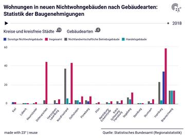 Wohnungen in neuen Nichtwohngebäuden nach Gebäudearten: Statistik der Baugenehmigungen