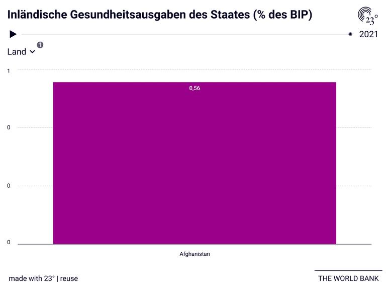 Inländische Gesundheitsausgaben des Staates (% des BIP)