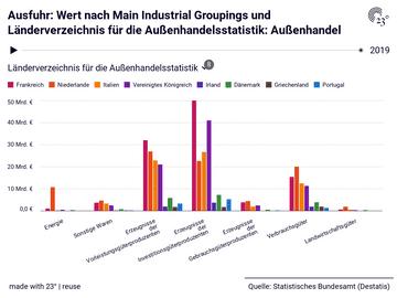 Ausfuhr: Wert nach Main Industrial Groupings und Länderverzeichnis für die Außenhandelsstatistik: Außenhandel