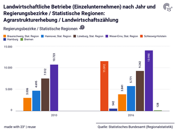 Landwirtschaftliche Betriebe (Einzelunternehmen) nach Jahr und Regierungsbezirke / Statistische Regionen: Agrarstrukturerhebung / Landwirtschaftszählung