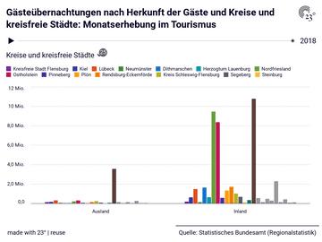 Gästeübernachtungen nach Herkunft der Gäste und Kreise und kreisfreie Städte: Monatserhebung im Tourismus