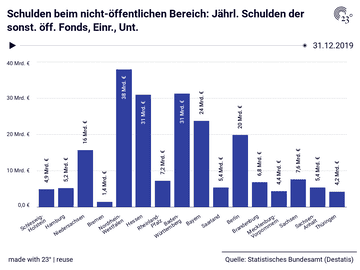Schulden beim nicht-öffentlichen Bereich: Jährl. Schulden der sonst. öff. Fonds, Einr., Unt.
