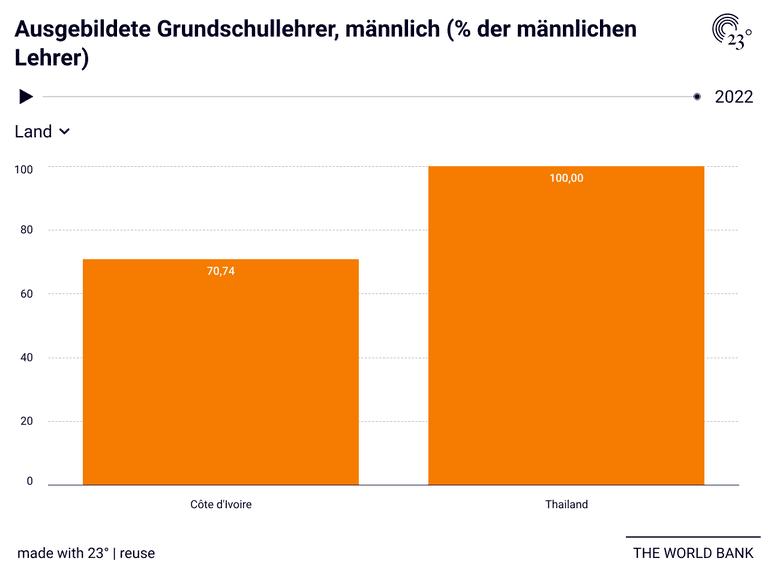 Ausgebildete Grundschullehrer, männlich (% der männlichen Lehrer)