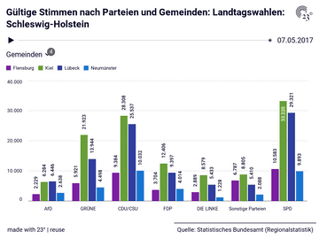 Gültige Stimmen nach Parteien und Gemeinden: Landtagswahlen: Schleswig-Holstein