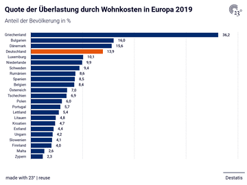 Quote der Überlastung durch Wohnkosten in Europa 2019