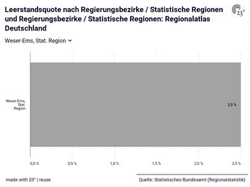 Leerstandsquote nach Regierungsbezirke / Statistische Regionen und Regierungsbezirke / Statistische Regionen: Regionalatlas Deutschland