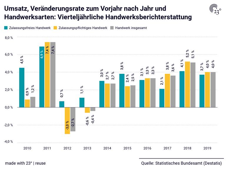 Umsatz, Veränderungsrate zum Vorjahr nach Jahr und Handwerksarten: Vierteljährliche Handwerksberichterstattung