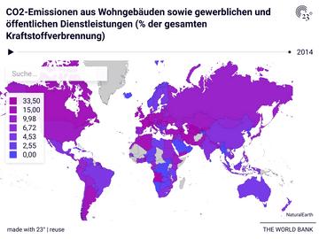 CO2-Emissionen aus Wohngebäuden sowie gewerblichen und öffentlichen Dienstleistungen (% der gesamten Kraftstoffverbrennung)