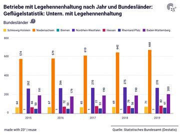 Betriebe mit Legehennenhaltung nach Jahr und Bundesländer: Geflügelstatistik: Untern. mit Legehennenhaltung