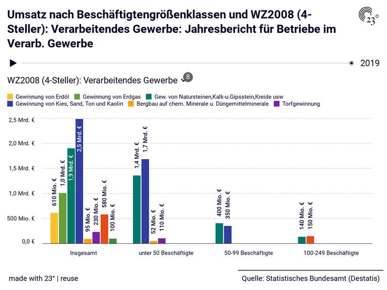 Umsatz nach Beschäftigtengrößenklassen und WZ2008 (4-Steller): Verarbeitendes Gewerbe: Jahresbericht für Betriebe im Verarb. Gewerbe